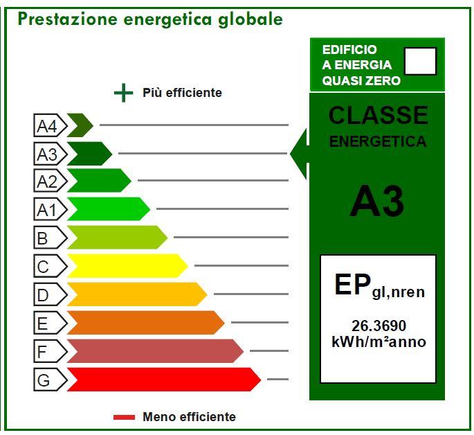 Efficienza energetica e prestazione energetica nell'edilizia: approvato il nuovo decreto! 45 giorni per invio APE