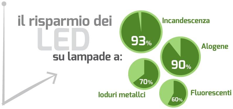 Relamping LED, un alleato per l'efficienza energetica delle Pmi